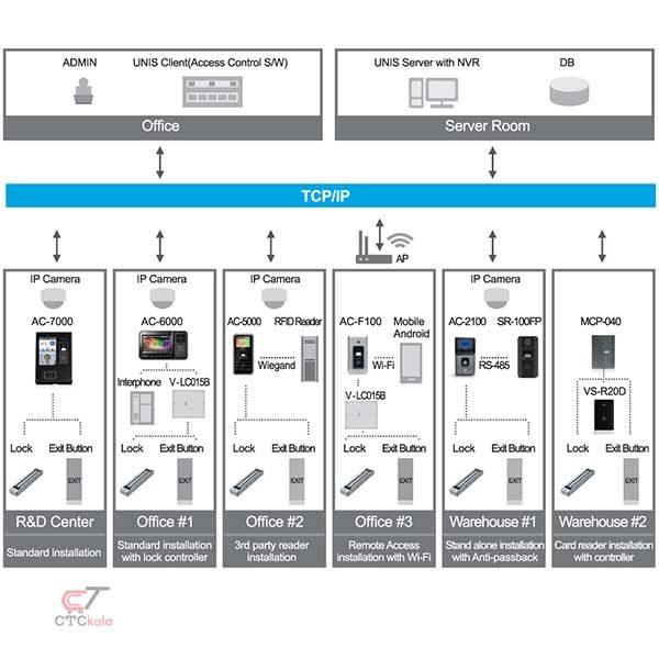 پیکربندی دستگاه حضور غیاب AC-6000